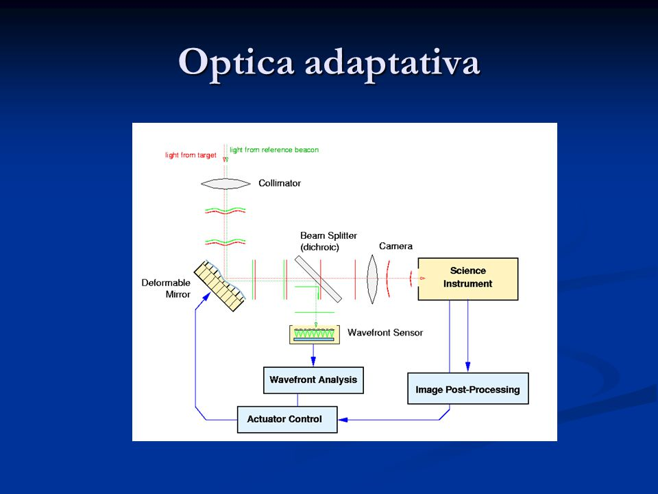 Optica adaptativa