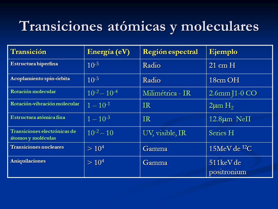 Transiciones atómicas y moleculares Transición Energía (eV) Región espectral Ejemplo Estructura hiperfina 10 -5 Radio 21 cm H Acoplamiento spin-órbita
