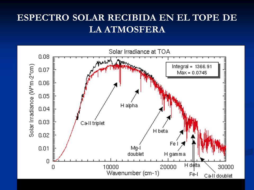 ESPECTRO SOLAR RECIBIDA EN EL TOPE DE LA ATMOSFERA