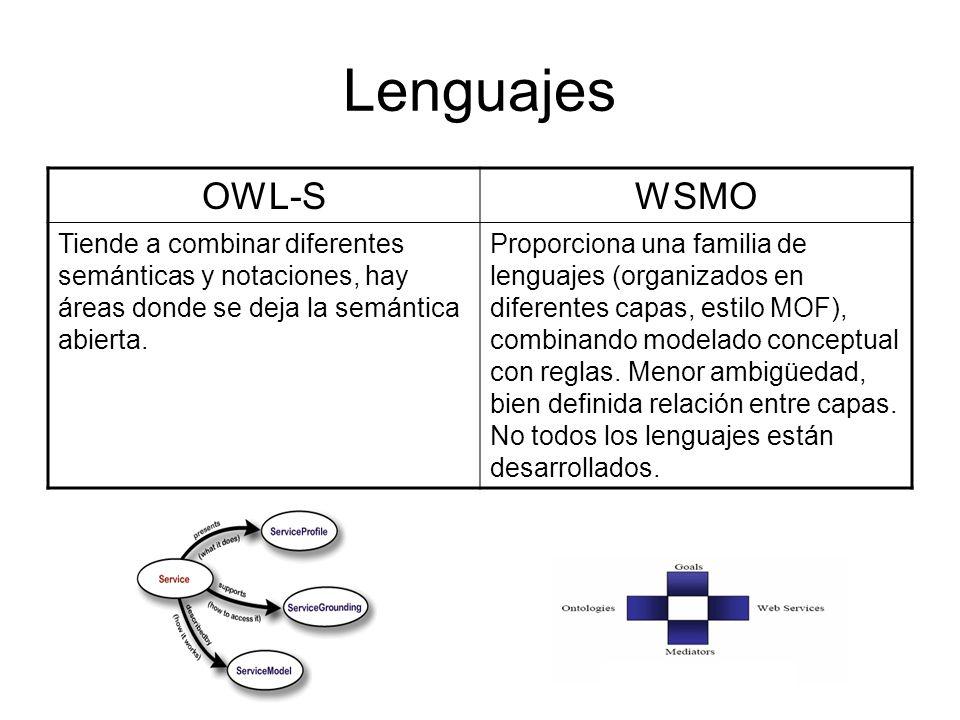 Lenguajes OWL-SWSMO Tiende a combinar diferentes semánticas y notaciones, hay áreas donde se deja la semántica abierta. Proporciona una familia de len