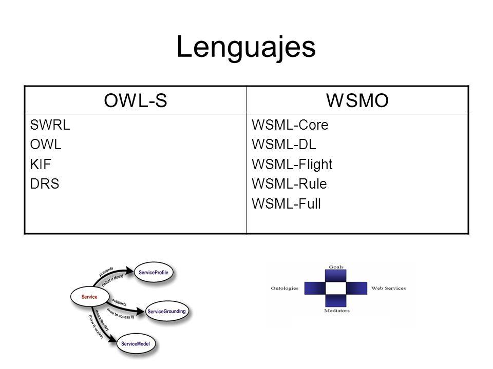 Lenguajes OWL-SWSMO SWRL OWL KIF DRS WSML-Core WSML-DL WSML-Flight WSML-Rule WSML-Full