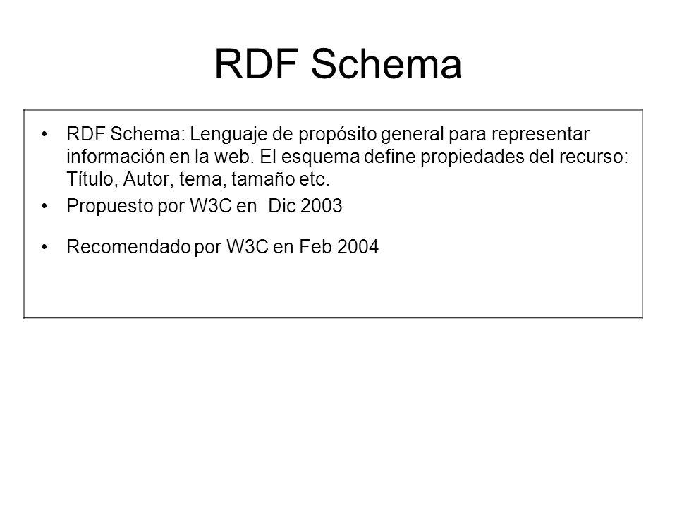 RDF Schema RDF Schema: Lenguaje de propósito general para representar información en la web. El esquema define propiedades del recurso: Título, Autor,