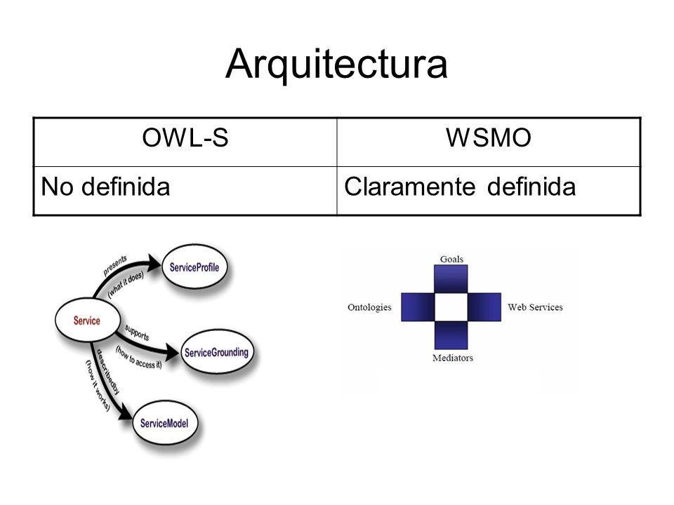 Consumidor-Proveedor OWL-SWSMO No hay una separación explícita en la forma de definir cada uno, el Perfil se usa tanto para definir deseo del cliente y servicio ofrecido.