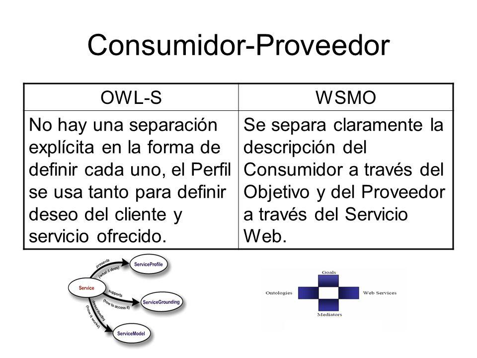 Consumidor-Proveedor OWL-SWSMO No hay una separación explícita en la forma de definir cada uno, el Perfil se usa tanto para definir deseo del cliente