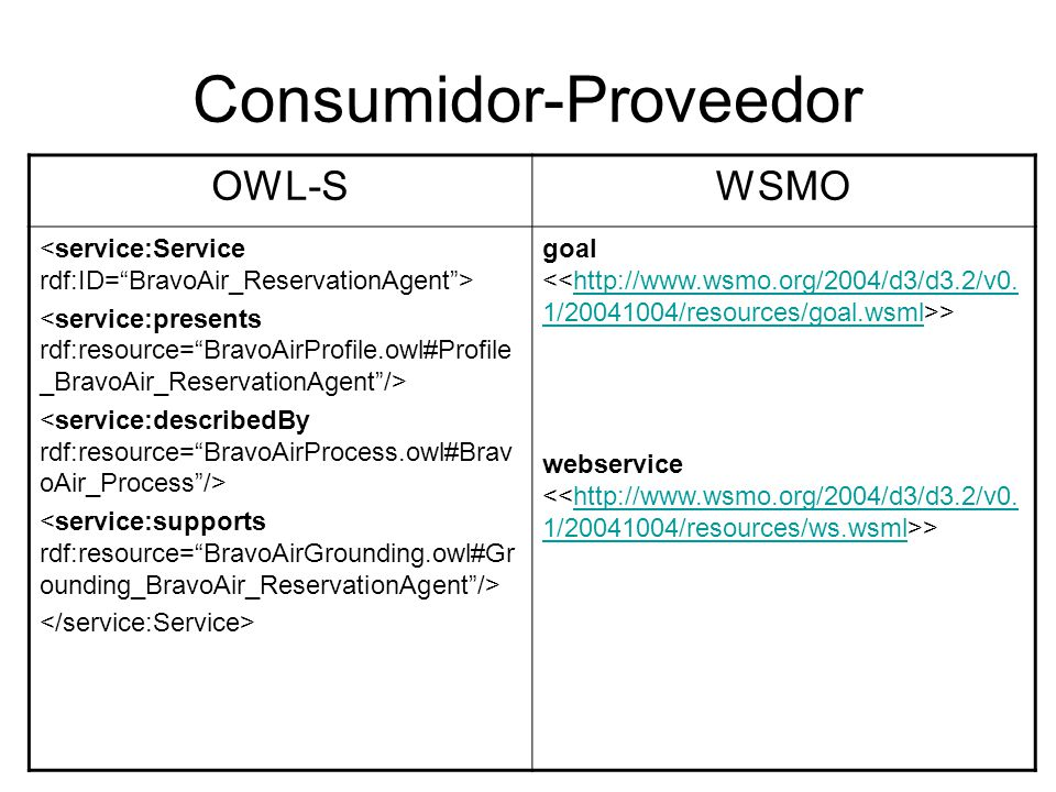 Consumidor-Proveedor OWL-SWSMO goal >http://www.wsmo.org/2004/d3/d3.2/v0. 1/20041004/resources/goal.wsml webservice >http://www.wsmo.org/2004/d3/d3.2/