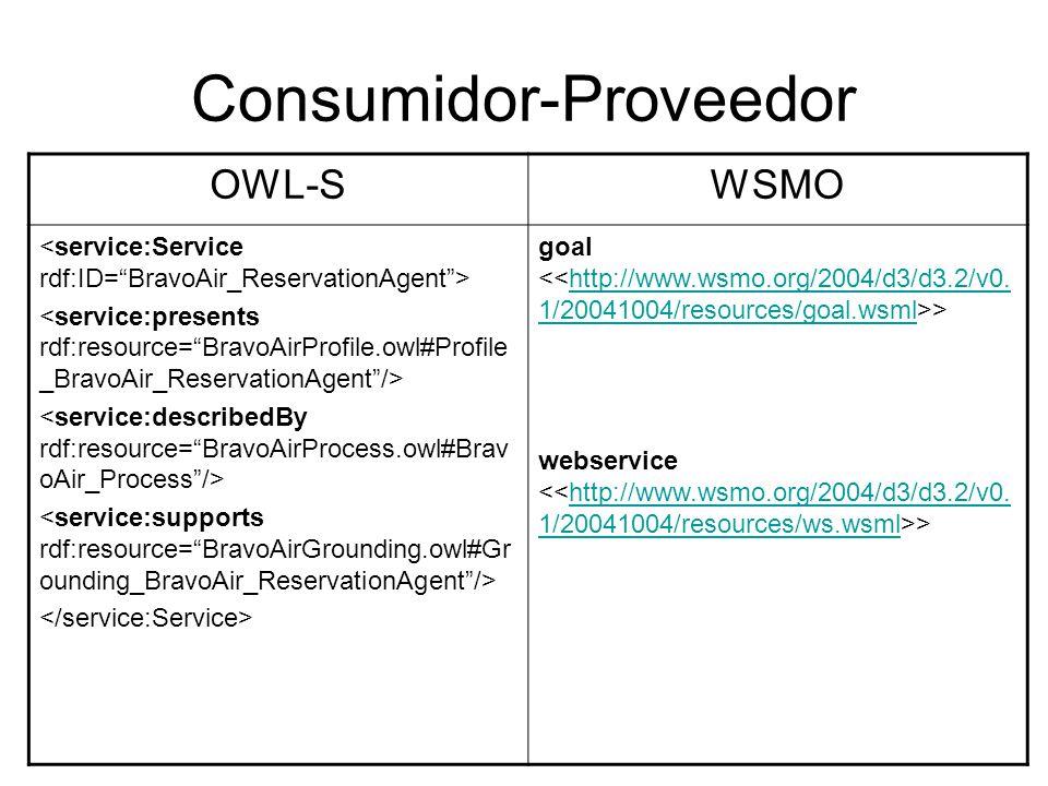 Propiedades No Funcionales OWL-SWSMO La descripción de aspectos no funcionales se limita a la descripción del Servicio.