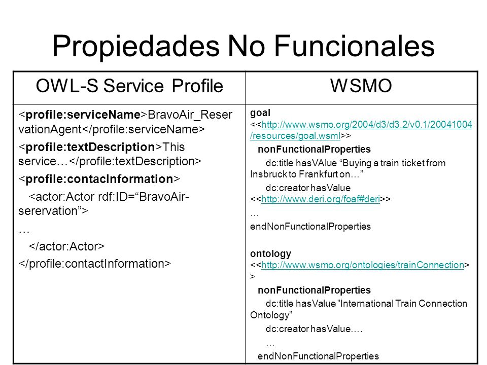 Propiedades No Funcionales OWL-S Service ProfileWSMO BravoAir_Reser vationAgent This service… … goal >http://www.wsmo.org/2004/d3/d3.2/v0.1/20041004 /resources/goal.wsml nonFunctionalProperties dc:title hasVAlue Buying a train ticket from Insbruck to Frankfurt on… dc:creator hasValue >http://www.deri.org/foaf#deri … endNonFunctionalProperties ontology >http://www.wsmo.org/ontologies/trainConnection nonFunctionalProperties dc:title hasValue International Train Connection Ontology dc:creator hasValue….