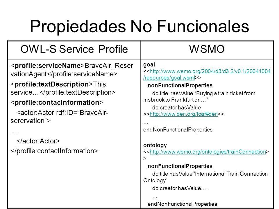 Funcionalidades OWL-S Service Profile/Model WSMO Goal/WebService BravoAir… ….