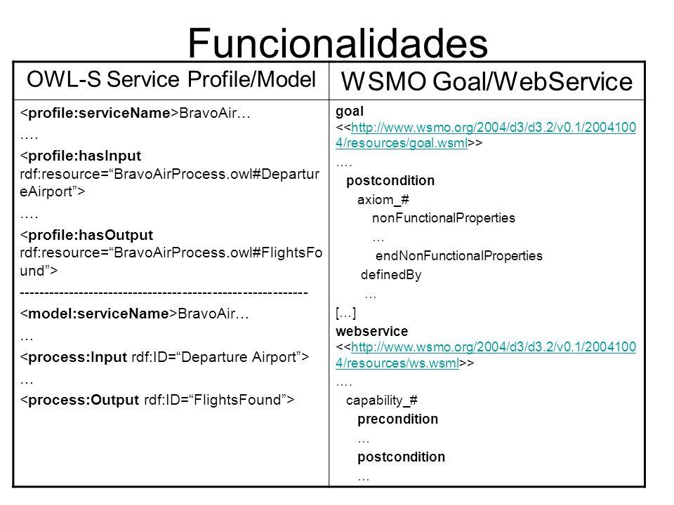 Funcionalidades OWL-S Service Profile/Model WSMO Goal/WebService BravoAir… …. …. ---------------------------------------------------------- BravoAir…