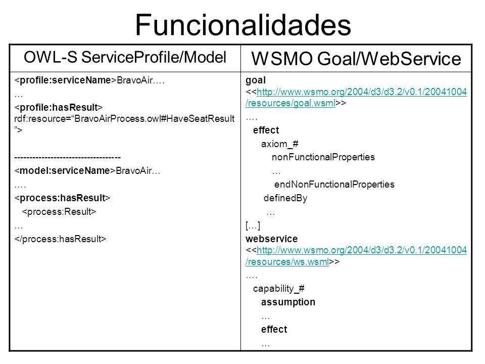 Terminología OWL-SWSMO La terminología del proveedor y del consumidor debe ser la misma, se entiende como un problema de arquitectura la resolución de heterogeneidad.