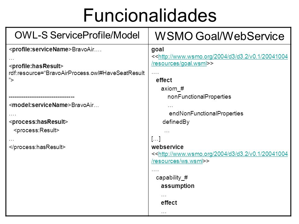 Funcionalidades OWL-S ServiceProfile/Model WSMO Goal/WebService BravoAir…. … rdf:resource=BravoAirProcess.owl#HaveSeatResult > -----------------------