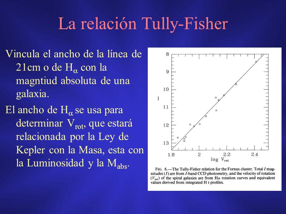 La relación Tully-Fisher Vincula el ancho de la línea de 21cm o de H con la magntiud absoluta de una galaxia. El ancho de H se usa para determinar V r