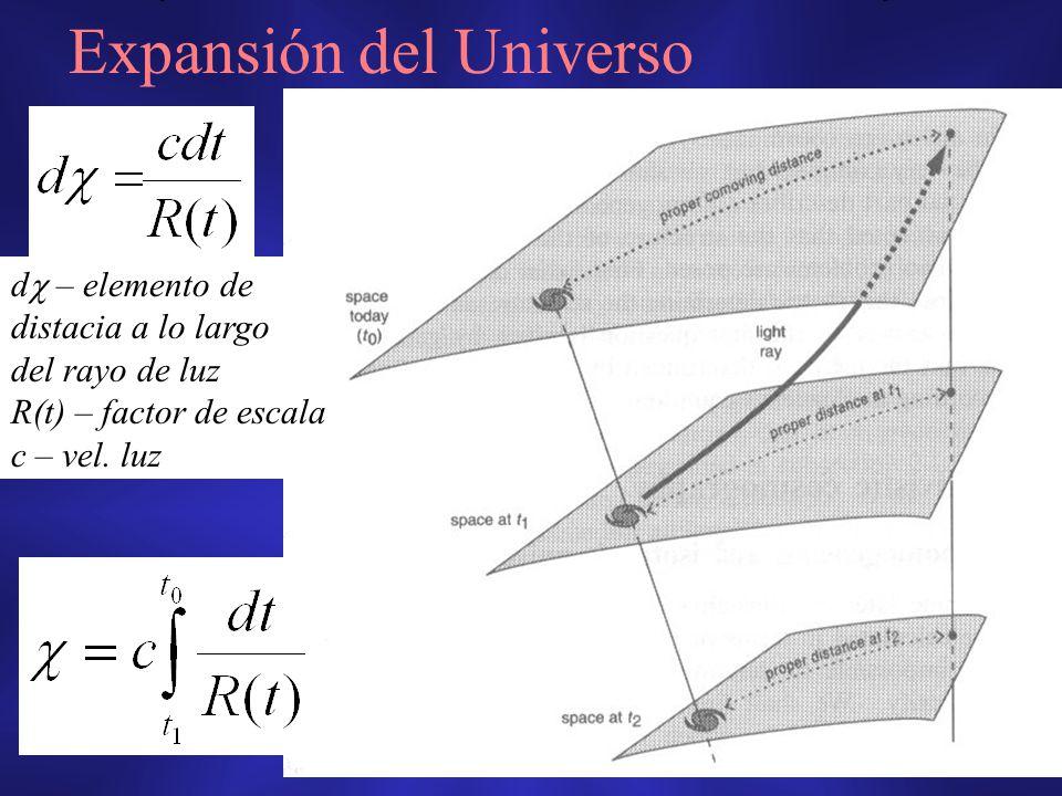 Expansión del Universo d – elemento de distacia a lo largo del rayo de luz R(t) – factor de escala c – vel. luz
