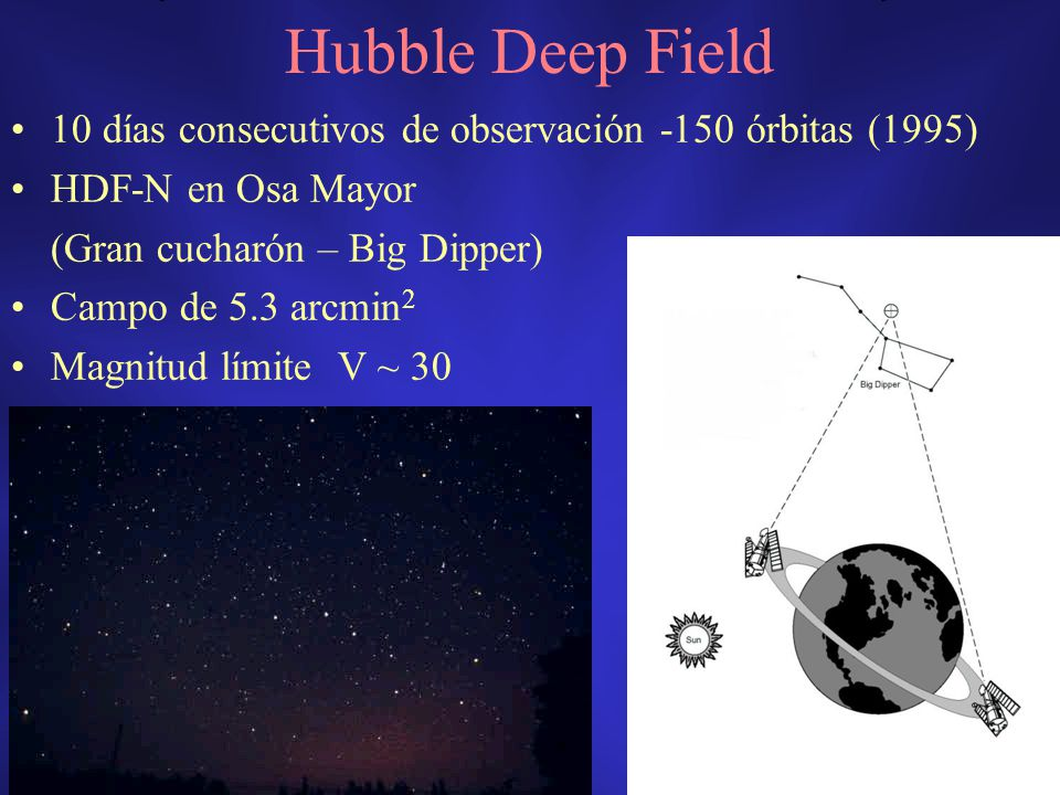 Hubble Deep Field 10 días consecutivos de observación -150 órbitas (1995) HDF-N en Osa Mayor (Gran cucharón – Big Dipper) Campo de 5.3 arcmin 2 Magnit