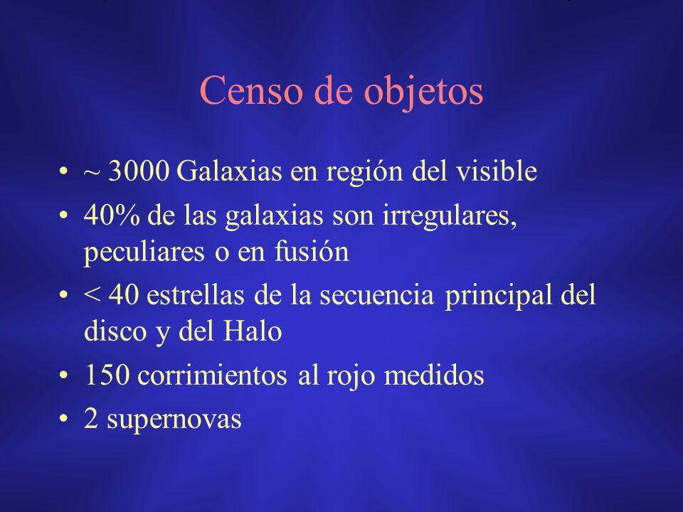 Censo de objetos ~ 3000 Galaxias en región del visible 40% de las galaxias son irregulares, peculiares o en fusión < 40 estrellas de la secuencia prin