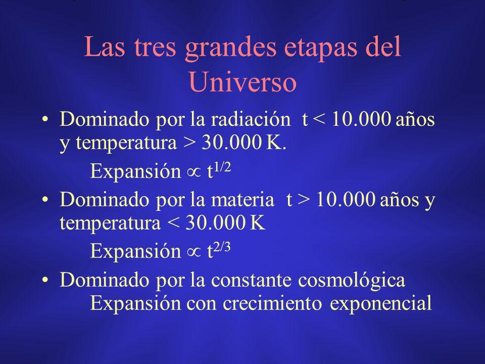 Las tres grandes etapas del Universo Dominado por la radiación t 30.000 K. Expansión t 1/2 Dominado por la materia t > 10.000 años y temperatura < 30.