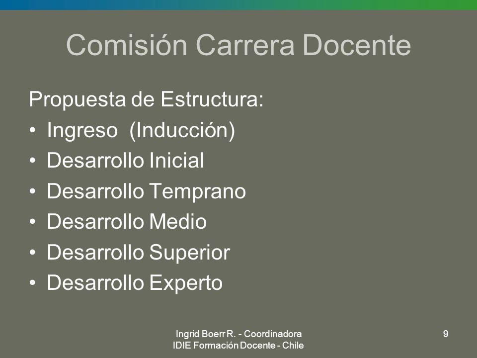 Ingrid Boerr R. - Coordinadora IDIE Formación Docente - Chile 9 Comisión Carrera Docente Propuesta de Estructura: Ingreso (Inducción) Desarrollo Inici