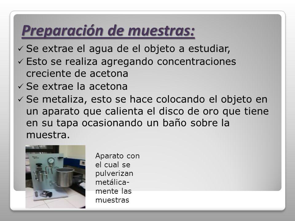 Se extrae el agua de el objeto a estudiar, Esto se realiza agregando concentraciones creciente de acetona Se extrae la acetona Se metaliza, esto se ha