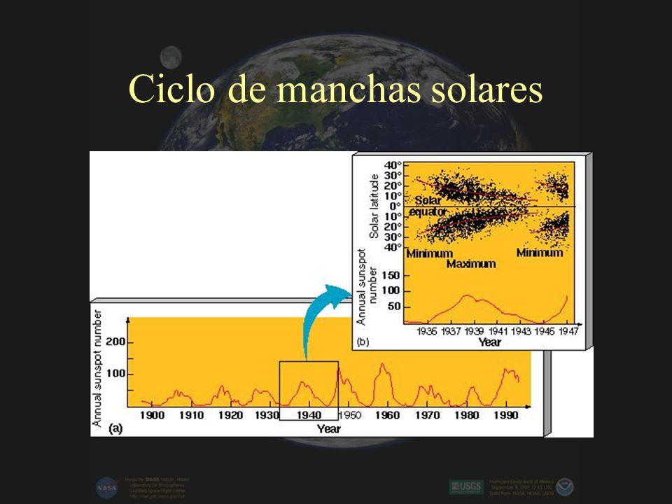 Ciclo de manchas solares
