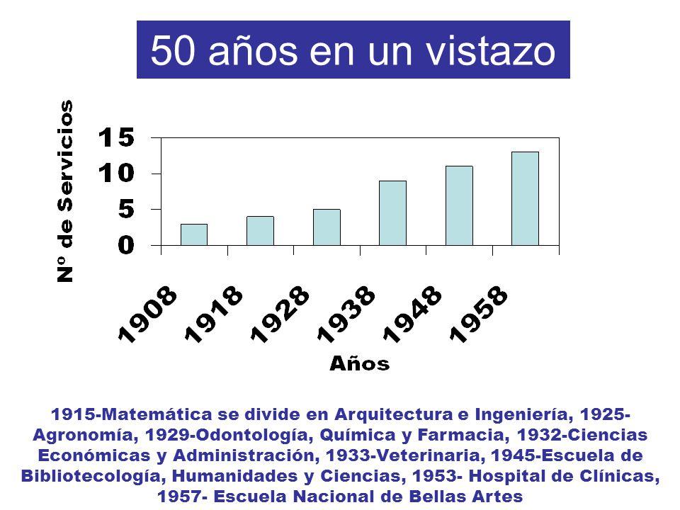50 años en un vistazo 1915-Matemática se divide en Arquitectura e Ingeniería, 1925- Agronomía, 1929-Odontología, Química y Farmacia, 1932-Ciencias Económicas y Administración, 1933-Veterinaria, 1945-Escuela de Bibliotecología, Humanidades y Ciencias, 1953- Hospital de Clínicas, 1957- Escuela Nacional de Bellas Artes
