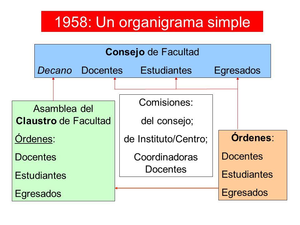 1958: Un organigrama simple Consejo de Facultad DecanoDocentesEstudiantesEgresados Asamblea del Claustro de Facultad Órdenes: Docentes Estudiantes Egr