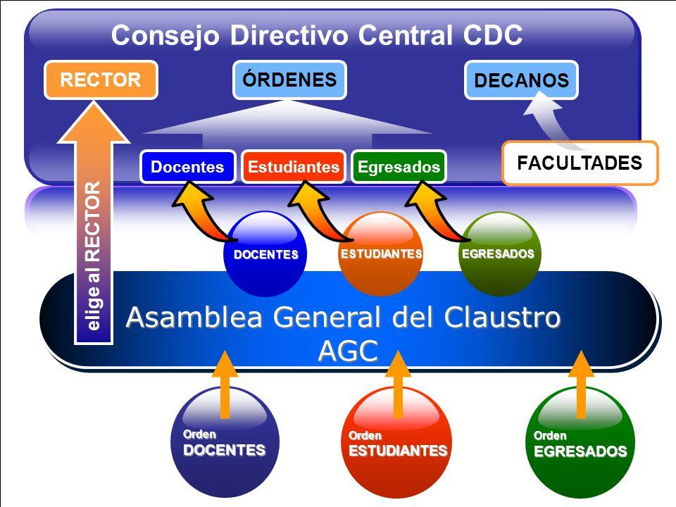 Consejo Directivo Central CDC RECTORÓRDENES DECANOS Asamblea General del Claustro AGC AGC OrdenESTUDIANTES OrdenDOCENTES OrdenEGRESADOS elige al RECTO