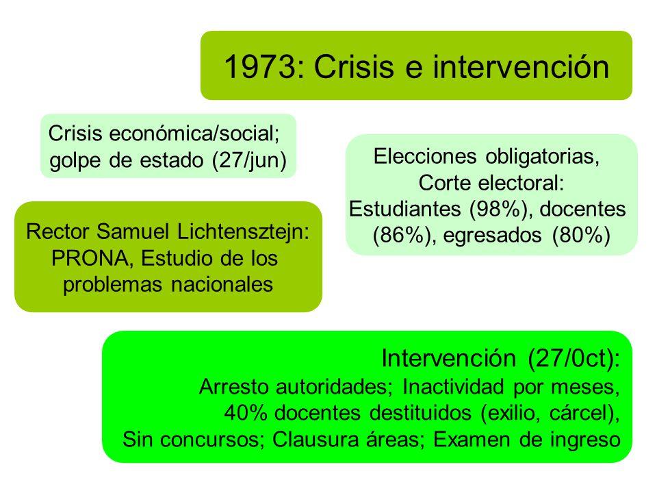 1973: Crisis e intervención Crisis económica/social; golpe de estado (27/jun) Rector Samuel Lichtensztejn: PRONA, Estudio de los problemas nacionales