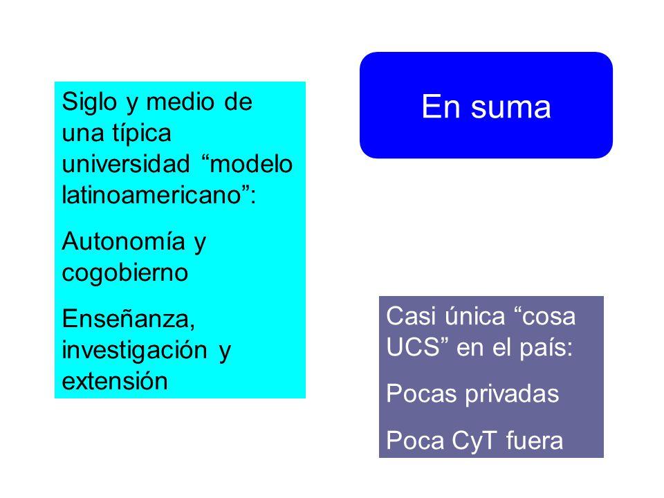 En suma Siglo y medio de una típica universidad modelo latinoamericano: Autonomía y cogobierno Enseñanza, investigación y extensión Casi única cosa UCS en el país: Pocas privadas Poca CyT fuera