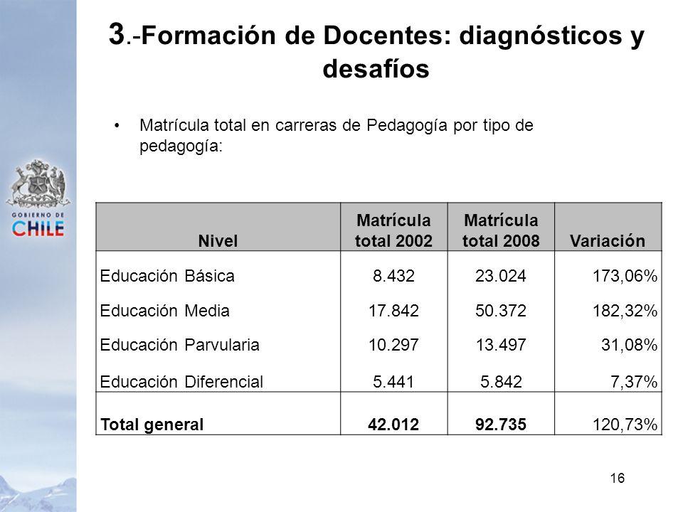 Matrícula total en carreras de Pedagogía por tipo de pedagogía: 16 Nivel Matrícula total 2002 Matrícula total 2008Variación Educación Básica8.43223.024173,06% Educación Media17.84250.372182,32% Educación Parvularia10.29713.49731,08% Educación Diferencial5.4415.8427,37% Total general42.01292.735120,73% 3.-Formación de Docentes: diagnósticos y desafíos