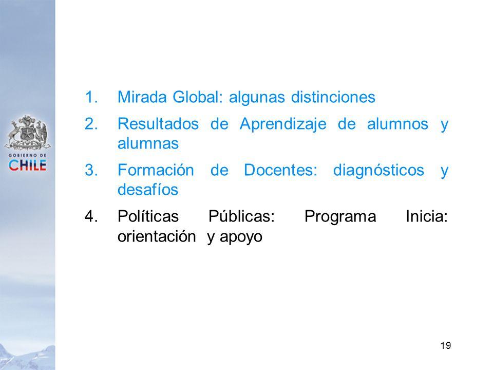 1.Mirada Global: algunas distinciones 2.Resultados de Aprendizaje de alumnos y alumnas 3.Formación de Docentes: diagnósticos y desafíos 4.Políticas Públicas: Programa Inicia: orientación y apoyo 19