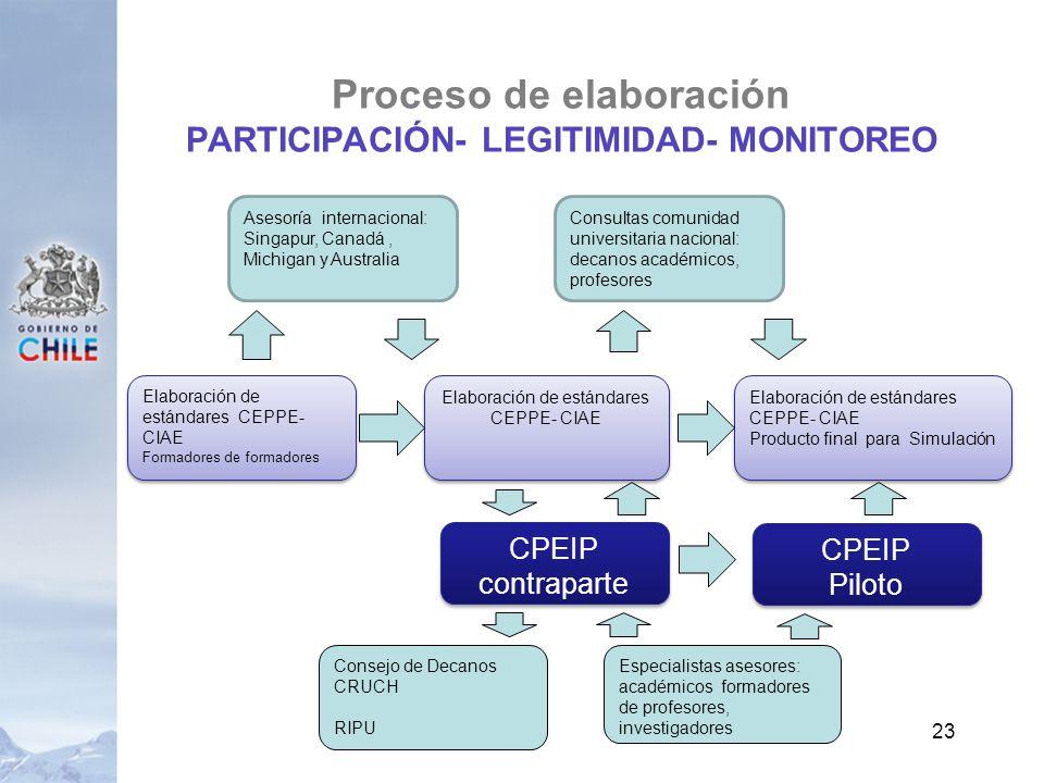 Proceso de elaboración PARTICIPACIÓN- LEGITIMIDAD- MONITOREO 23 Elaboración de estándares CEPPE- CIAE Formadores de formadores Elaboración de estándar