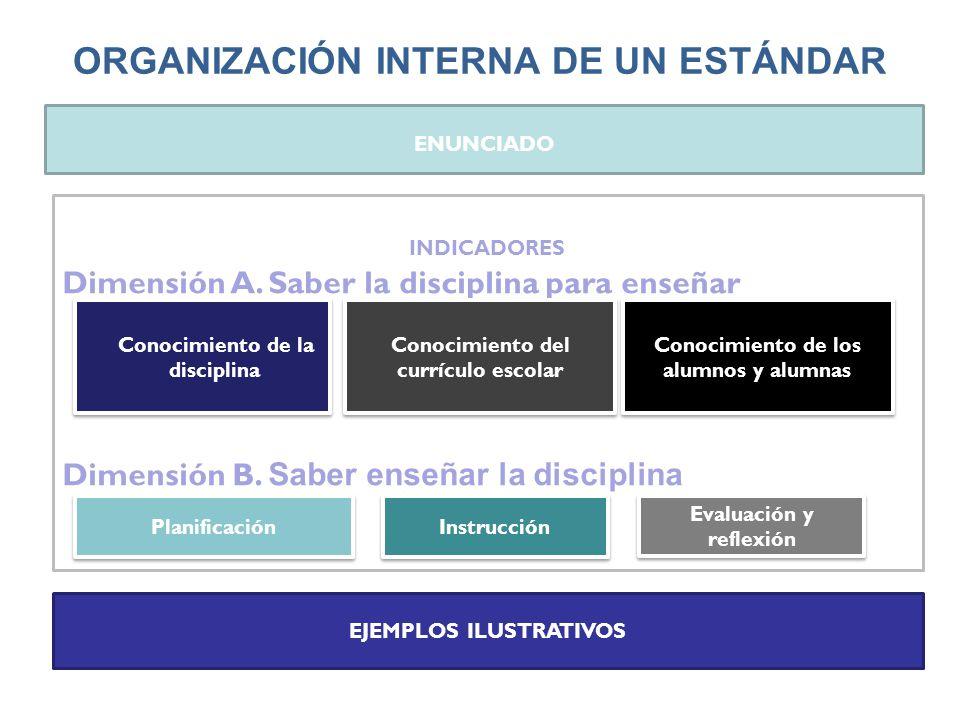 ORGANIZACIÓN INTERNA DE UN ESTÁNDAR ENUNCIADO EJEMPLOS ILUSTRATIVOS INDICADORES Dimensión A. Saber la disciplina para enseñar Dimensión B. Saber enseñ