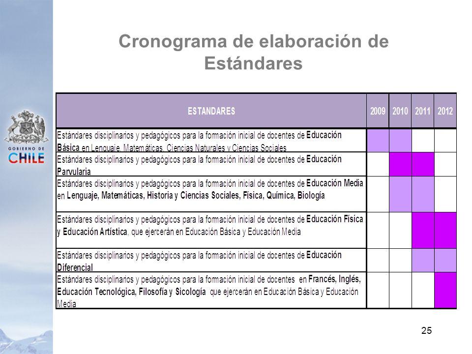 Cronograma de elaboración de Estándares 25