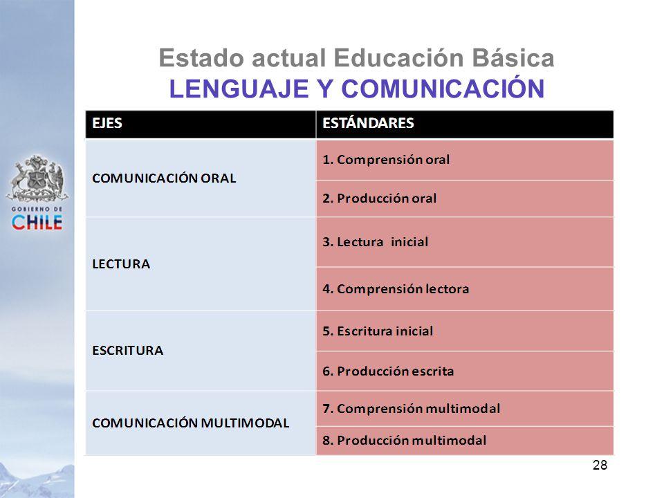 Estado actual Educación Básica LENGUAJE Y COMUNICACIÓN 28
