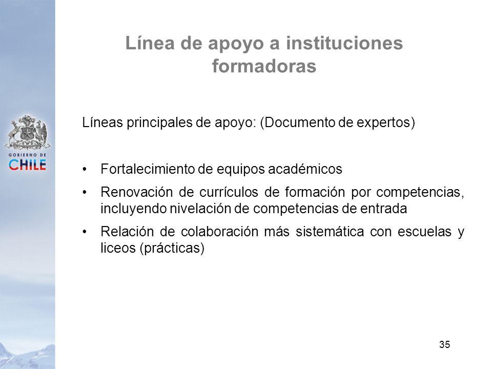 Línea de apoyo a instituciones formadoras Líneas principales de apoyo: (Documento de expertos) Fortalecimiento de equipos académicos Renovación de cur