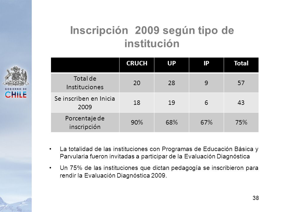 Inscripción 2009 según tipo de institución La totalidad de las instituciones con Programas de Educación Básica y Parvularia fueron invitadas a participar de la Evaluación Diagnóstica Un 75% de las instituciones que dictan pedagogía se inscribieron para rendir la Evaluación Diagnóstica 2009.