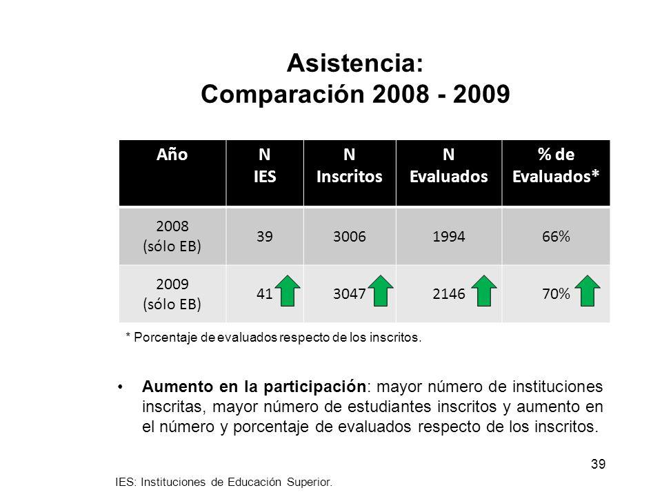 Asistencia: Comparación 2008 - 2009 AñoN IES N Inscritos N Evaluados % de Evaluados* 2008 (sólo EB) 393006199466% 2009 (sólo EB) 413047214670% 39 * Porcentaje de evaluados respecto de los inscritos.