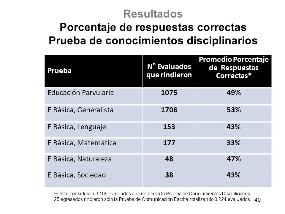 Resultados Porcentaje de respuestas correctas Prueba de conocimientos disciplinarios 40 Prueba N° Evaluados que rindieron Promedio Porcentaje de Respuestas Correctas* Educación Parvularia107549% E Básica, Generalista170853% E Básica, Lenguaje153 43% E Básica, Matemática177 33% E Básica, Naturaleza4847% E Básica, Sociedad38 43% El total considera a 3.199 evaluados que rindieron la Prueba de Conocimientos Disciplinarios.