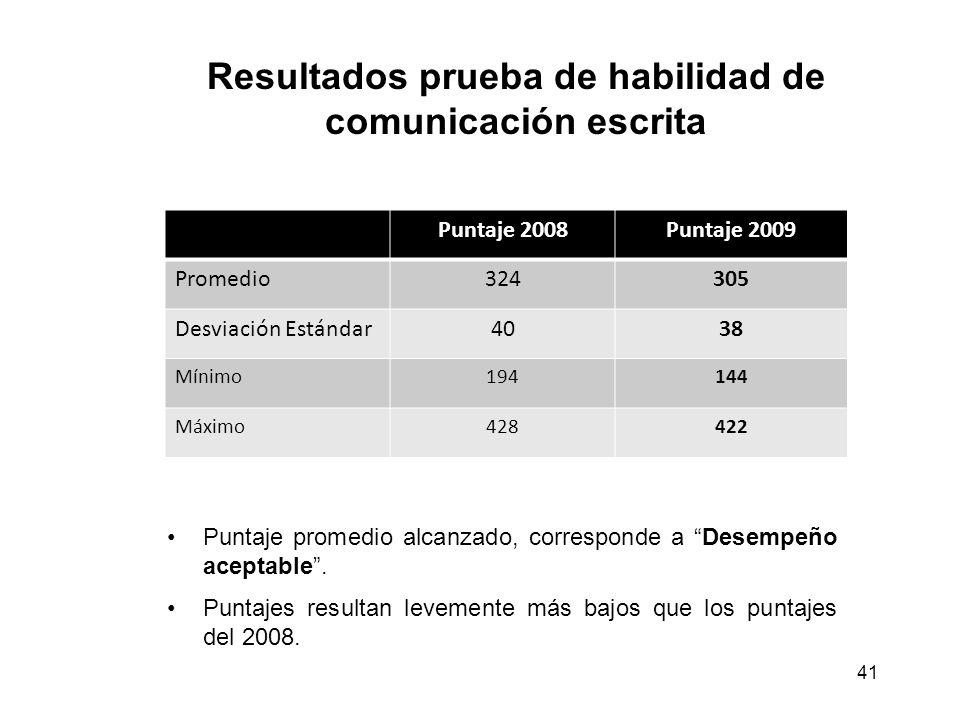 Resultados prueba de habilidad de comunicación escrita Puntaje promedio alcanzado, corresponde a Desempeño aceptable.