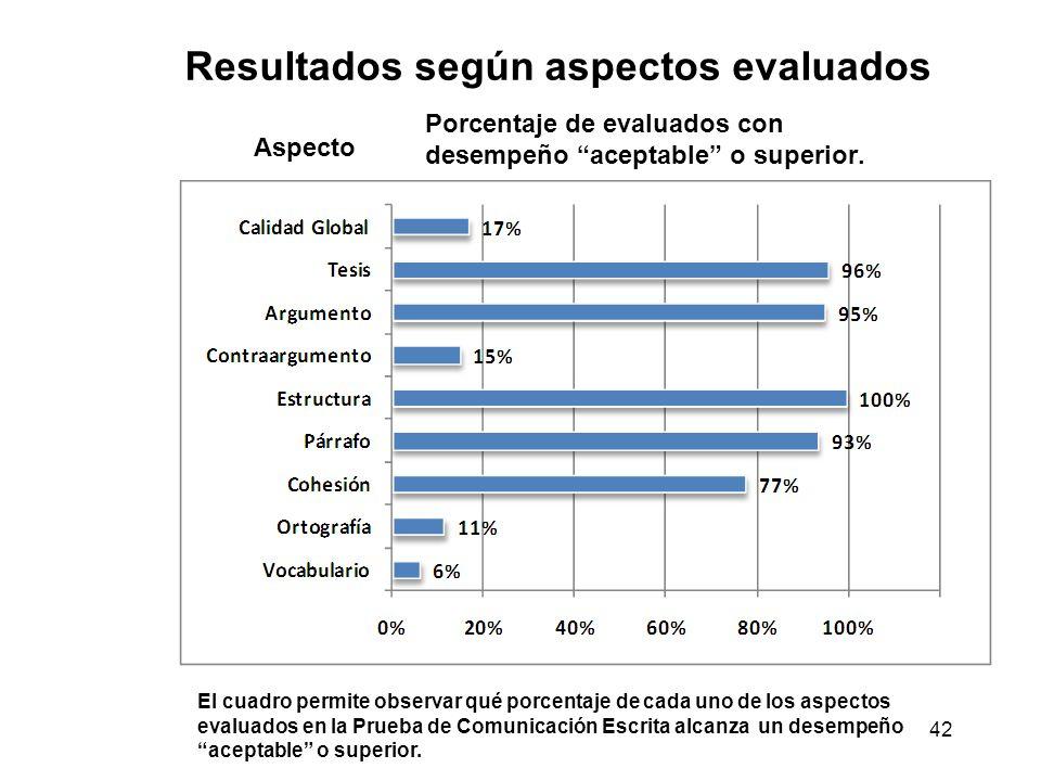 Resultados según aspectos evaluados 42 Porcentaje de evaluados con desempeño aceptable o superior. Aspecto El cuadro permite observar qué porcentaje d