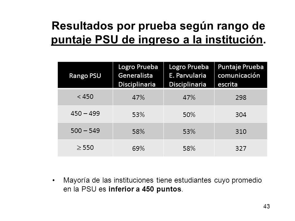 Resultados por prueba según rango de puntaje PSU de ingreso a la institución. Mayoría de las instituciones tiene estudiantes cuyo promedio en la PSU e