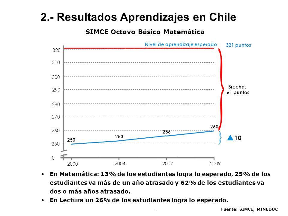 6 SIMCE Octavo Básico Matemática Fuente: SIMCE, MINEDUC 10 Nivel de aprendizaje esperado 253 256 260 250 2000 200420072009 290 280 270 260 0 320 310 300 250 Brecha: 61 puntos 321 puntos 2.- Resultados Aprendizajes en Chile En Matemática: 13% de los estudiantes logra lo esperado, 25% de los estudiantes va más de un año atrasado y 62% de los estudiantes va dos o más años atrasado.