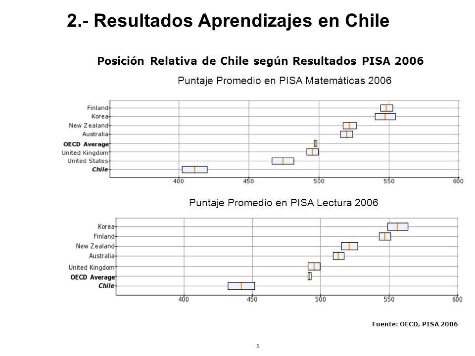 8 Posición Relativa de Chile según Resultados PISA 2006 Puntaje Promedio en PISA Matemáticas 2006 Puntaje Promedio en PISA Lectura 2006 Fuente: OECD, PISA 2006 2.- Resultados Aprendizajes en Chile