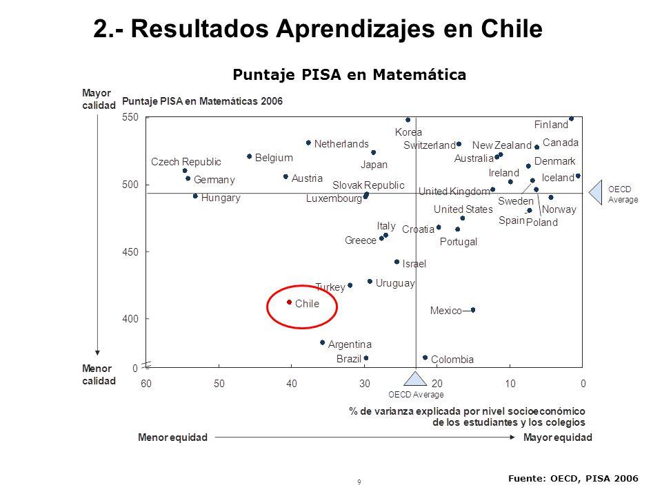 9 Puntaje PISA en Matemática Fuente: OECD, PISA 2006 2.- Resultados Aprendizajes en Chile
