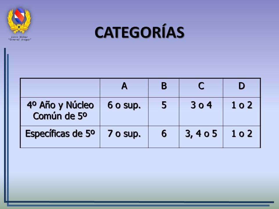 CATEGORÍAS ABCD 4º Año y Núcleo Común de 5º 6 o sup. 5 3 o 4 1 o 2 Específicas de 5º 7 o sup. 6 3, 4 o 5 1 o 2 Liceo Militar General Artigas