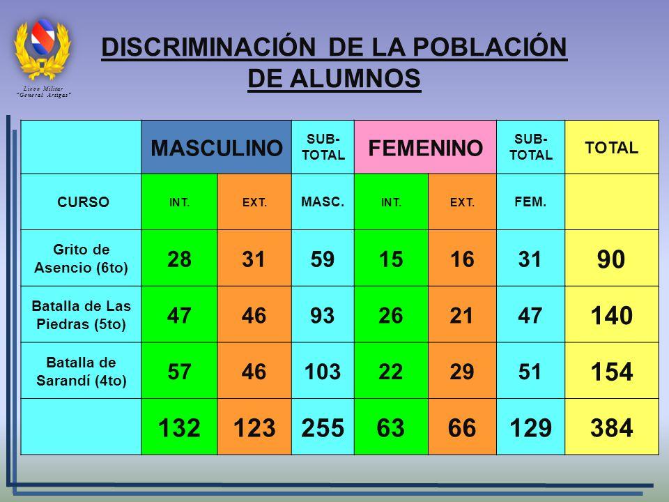 DISCRIMINACIÓN DE LA POBLACIÓN DE ALUMNOS MASCULINO SUB- TOTAL FEMENINO SUB- TOTAL TOTAL CURSO INT.EXT. MASC. INT.EXT. FEM. Grito de Asencio (6to) 283