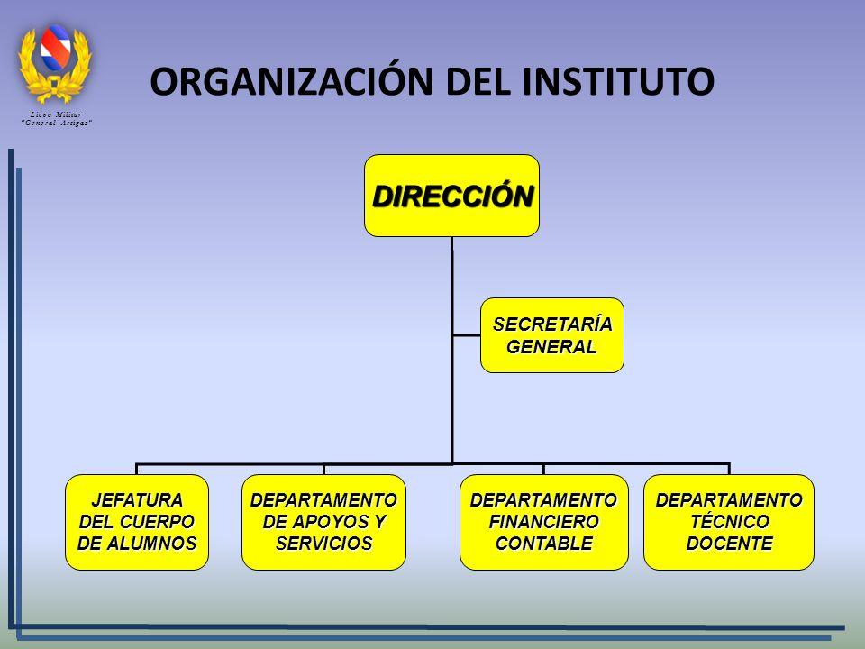 ORGANIZACIÓN DEL INSTITUTO DIRECCIÓN JEFATURA DEL CUERPO DE ALUMNOS DEPARTAMENTO DE APOYOS Y SERVICIOS DEPARTAMENTO FINANCIERO CONTABLE DEPARTAMENTO TÉCNICO DOCENTE SECRETARÍA GENERAL Liceo Militar General Artigas