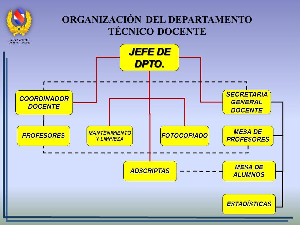 ORGANIZACIÓN DEL DEPARTAMENTO TÉCNICO DOCENTE JEFE DE DPTO. MANTENIMIENTO Y LIMPIEZA FOTOCOPIADO SECRETARIA GENERAL DOCENTE COORDINADOR DOCENTE PROFES
