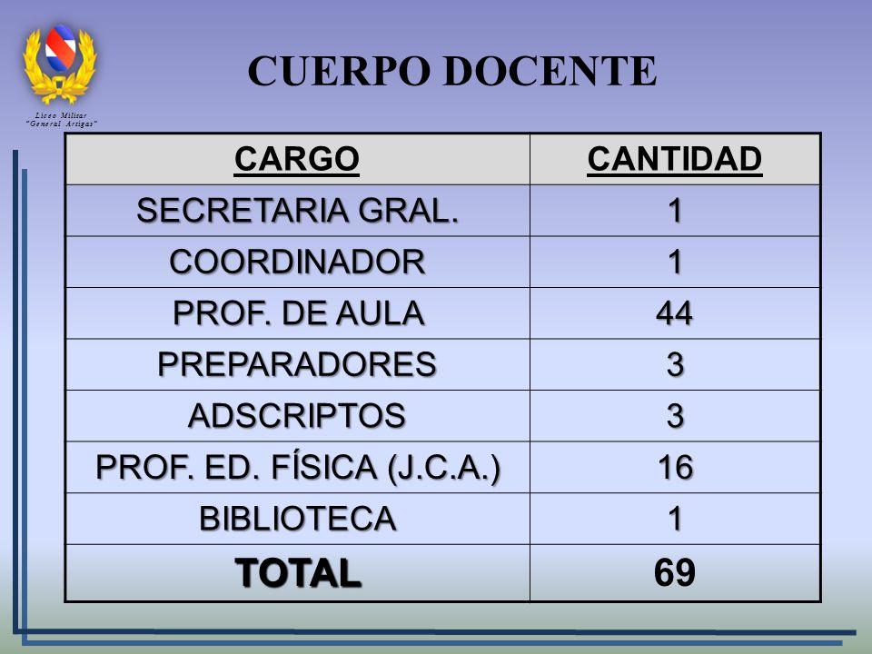 CUERPO DOCENTE CARGOCANTIDAD SECRETARIA GRAL. 1 COORDINADOR1 PROF. DE AULA 44 PREPARADORES3 ADSCRIPTOS3 PROF. ED. FÍSICA (J.C.A.) 16 BIBLIOTECA1 TOTAL