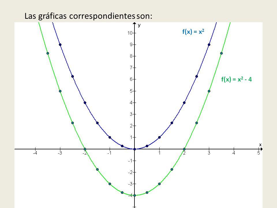 Las gráficas correspondientes son: f(x) = x 2 - 4 f(x) = x 2